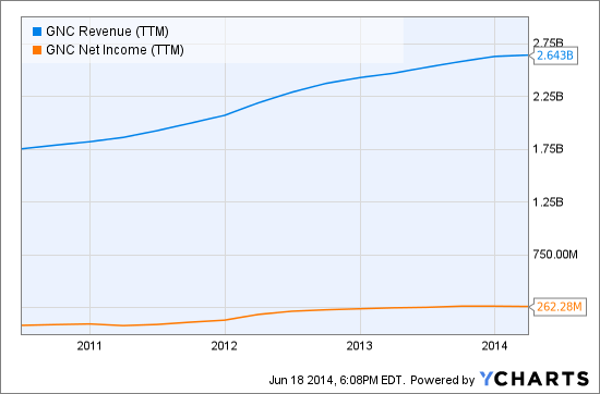 GNC Revenue (NYSE:<a href='http://seekingalpha.com/symbol/TTM' title='Tata Motors Limited'>TTM</a>) Chart