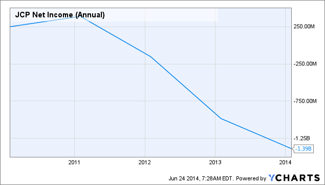 JCP Net Income (Annual) Chart