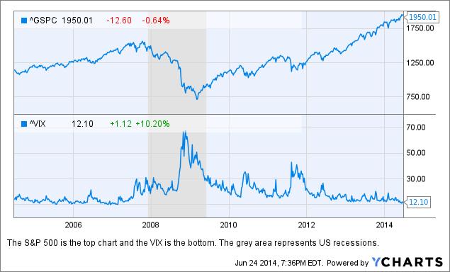 ^GSPC, ^VIX Chart; data by YCharts