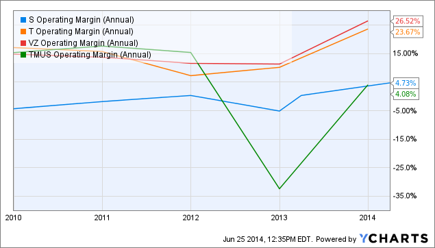 S Operating Margin (Annual) Chart