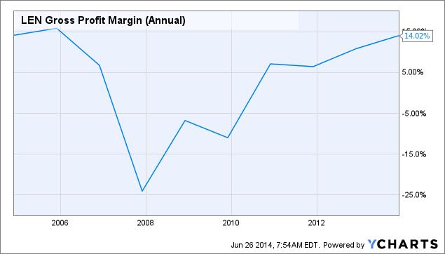 LEN Gross Profit Margin (Annual) Chart