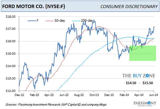 Ford motor buy the dip but not yet ford motor for Ford motor company stock price target