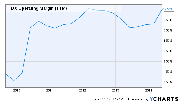 FDX Operating Margin Chart