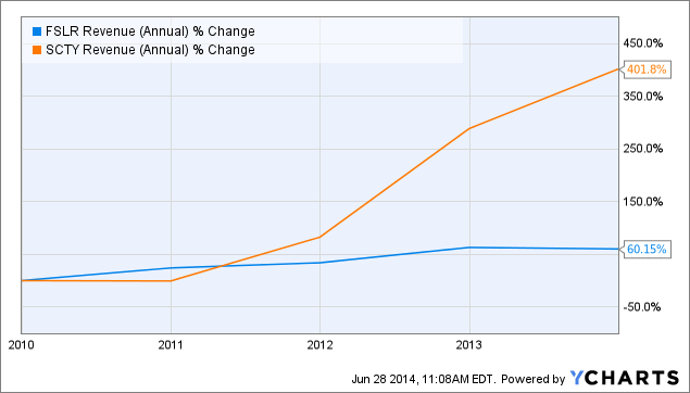 FSLR Revenue (Annual) Chart