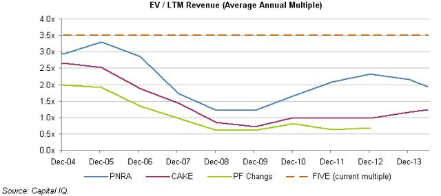EV/LTM revenue