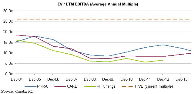EV/LTM EBITDA