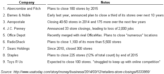 Nine stores closing the most stores