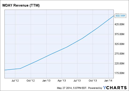 WDAY Revenue (<a href='http://seekingalpha.com/symbol/TTM' title='Tata Motors Limited'>TTM</a>) Chart