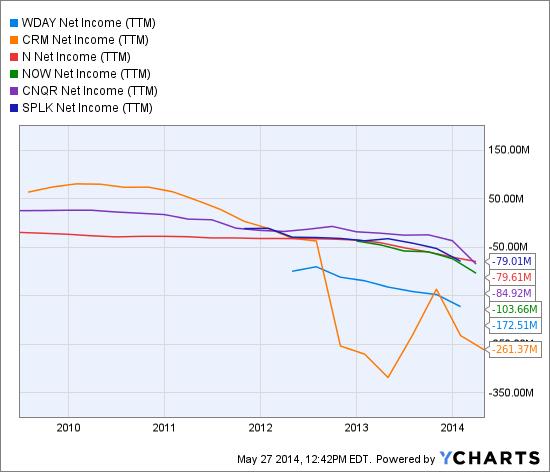 WDAY Net Income (<a href='http://seekingalpha.com/symbol/TTM' title='Tata Motors Limited'>TTM</a>) Chart