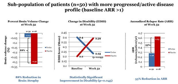 TERMS Study: Prospective Analysis in More Active or Progressive Patients