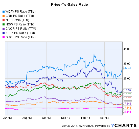 WDAY PS Ratio (NYSE:<a href='http://seekingalpha.com/symbol/TTM' title='Tata Motors Limited'>TTM</a>) Chart