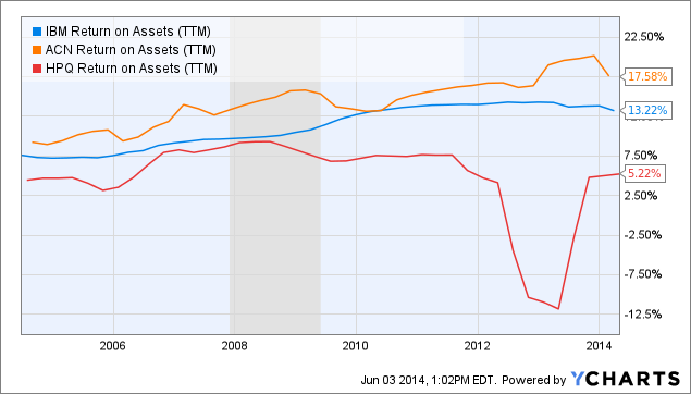 IBM Return on Assets Chart