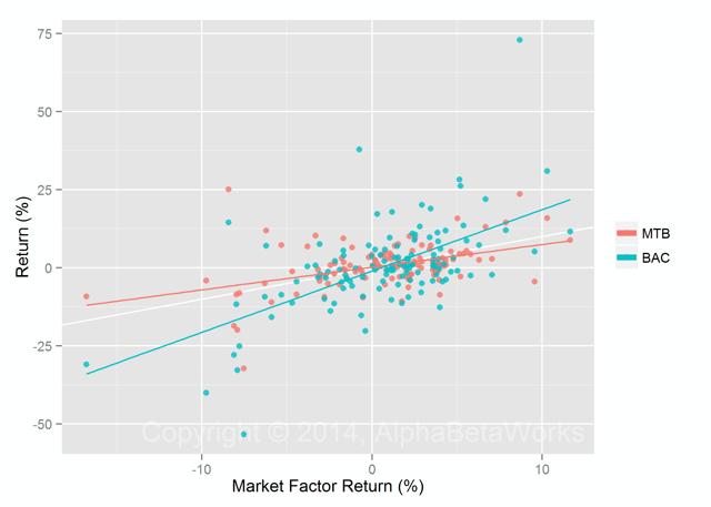 MTB and BAC Returns vs Market Factor Return