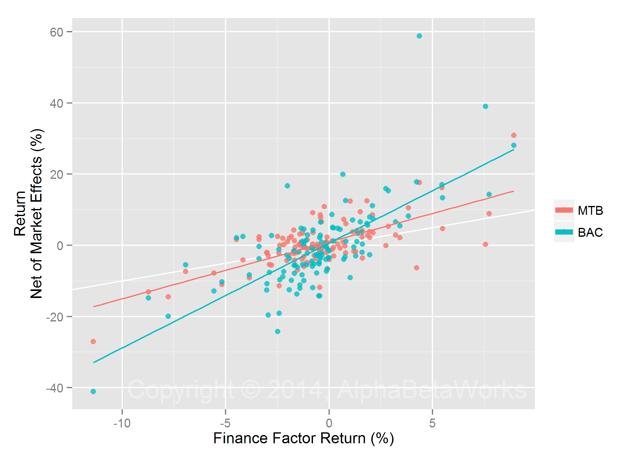 MTB and BAC Returns Net of Market Effects vs Finance Factor Return
