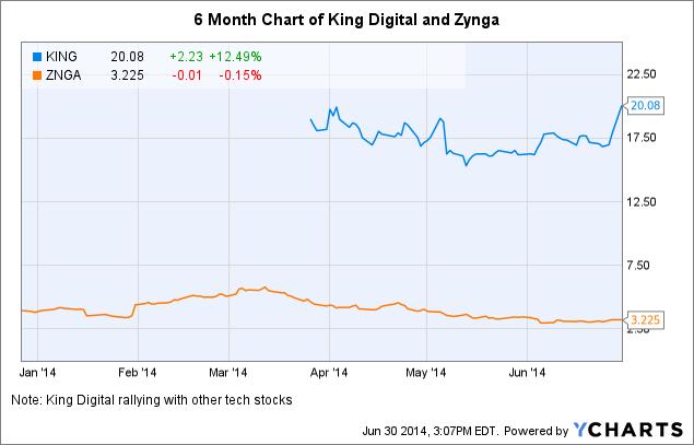 KING Chart