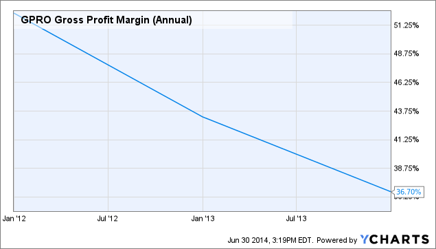 GPRO Gross Profit Margin (Annual) Chart