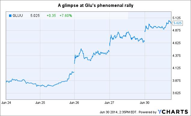 GLUU Price Chart