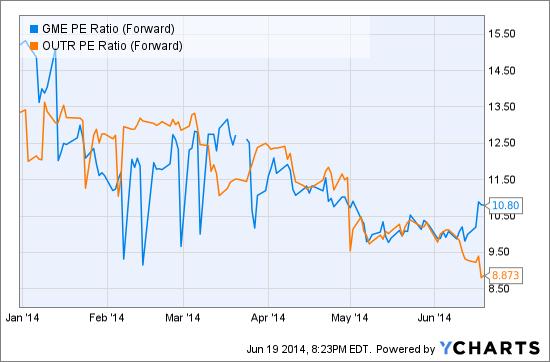 GME PE Ratio (Forward) Chart