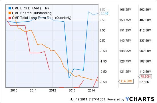 GME EPS Diluted (<a href='http://seekingalpha.com/symbol/TTM' title='Tata Motors Limited'>TTM</a>) Chart