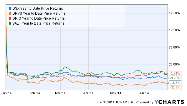 DSX Year to Date Price Returns Chart