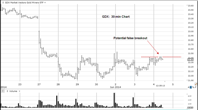 GDX 30-min Chart