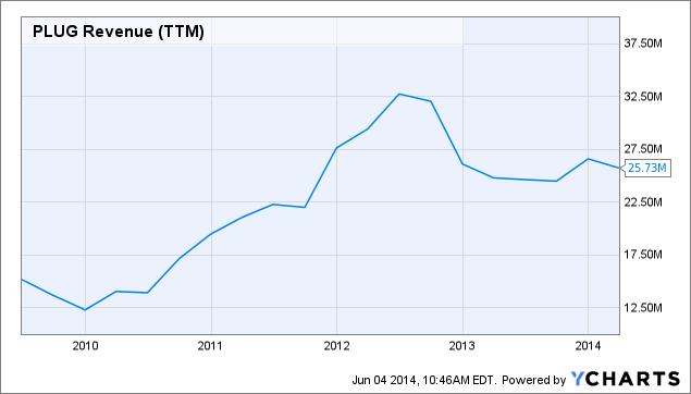 PLUG Revenue Chart
