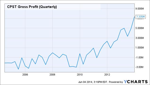 CPST Gross Profit (Quarterly) Chart