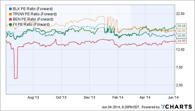 BLK PE Ratio (Forward) Chart