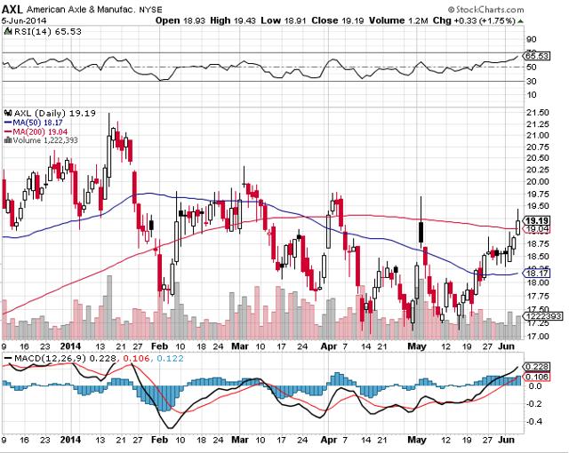 AXL Stock Chart