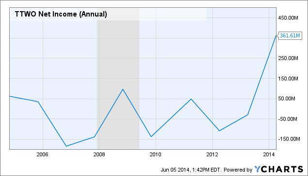TTWO Net Income (Annual) Chart