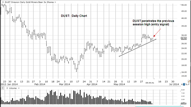 DUST Daily Chart