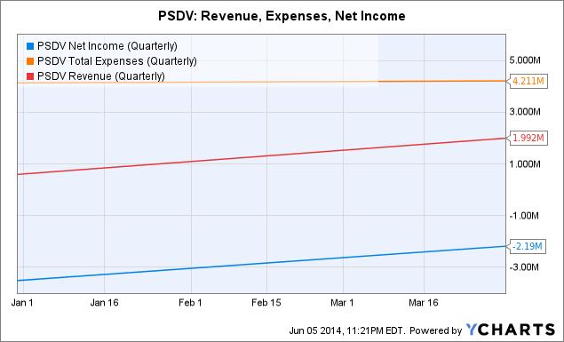 PSDV Net Income (Quarterly) Chart