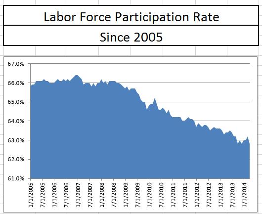 Labor force participation