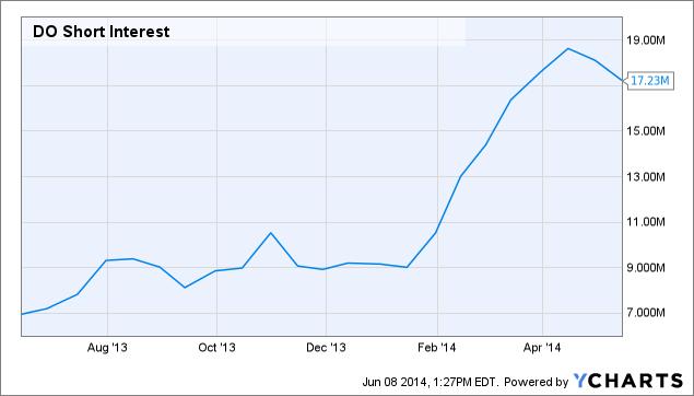 DO Short Interest Chart
