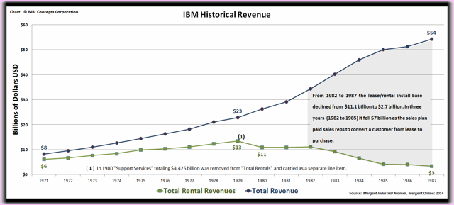 Chart documenting IBM