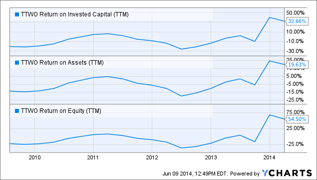 TTWO Return on Invested Capital Chart