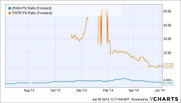 ZNGA PS Ratio (Forward) Chart