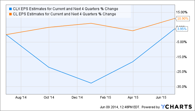CLX EPS Estimates for Current and Next 4 Quarters Chart