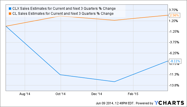 CLX Sales Estimates for Current and Next 3 Quarters Chart