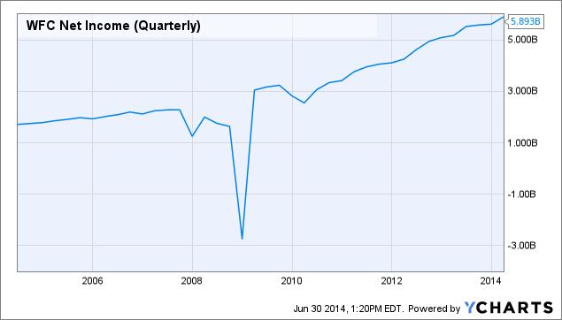 WFC Net Income (Quarterly) Chart