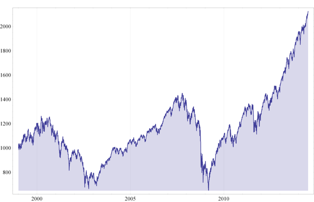 Fig. 1 SPY - Value of $1,000 Jan 1999 - Jul 2014