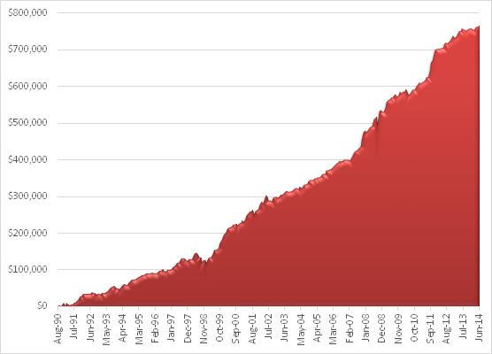Fig. 2a -VIX Trading Algorithm - Equity Curve