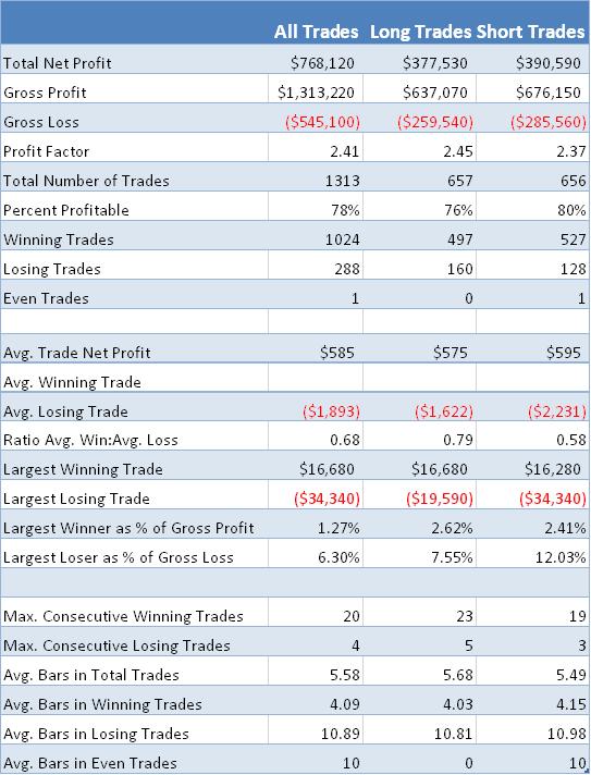 Fig. 2b -VIX Trading Algorithm - Performance Analysis