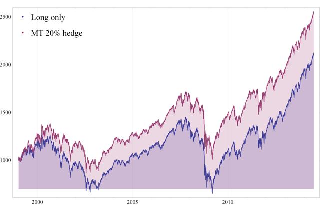 Fig. 3 Value of $1000 - Long only vs MT 20% hedge portfolio