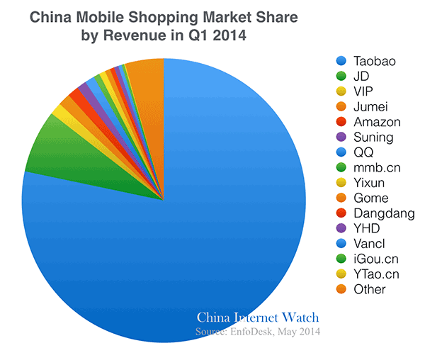Mobile Phones in China