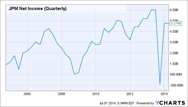 JPM Net Income (Quarterly) Chart