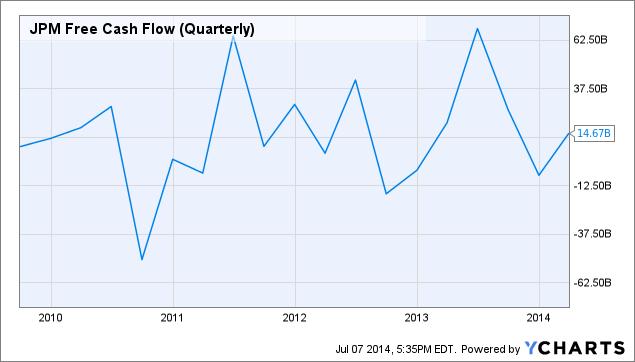 JPM Free Cash Flow (Quarterly) Chart