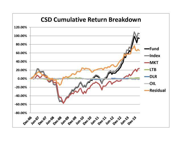 CSD Cum Rtrn Breakdown