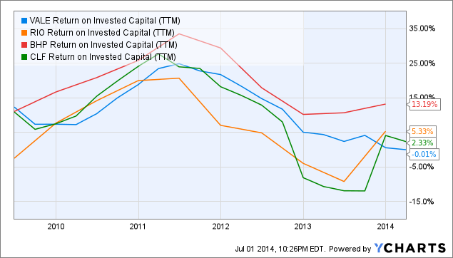 VALE Return on Invested Capital Chart