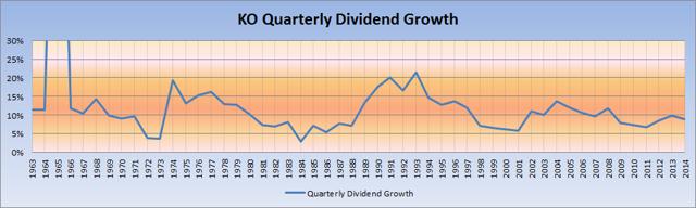 KO QUARTERLY DIVIDEND GROWTH